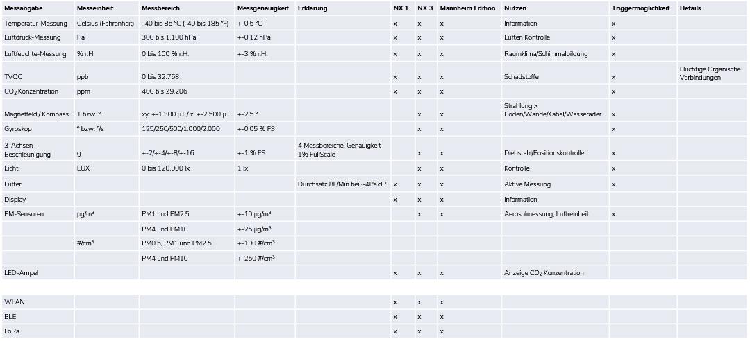 Tabelle Technische Daten